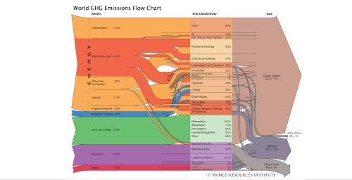World GHG Emissions Flow Chart